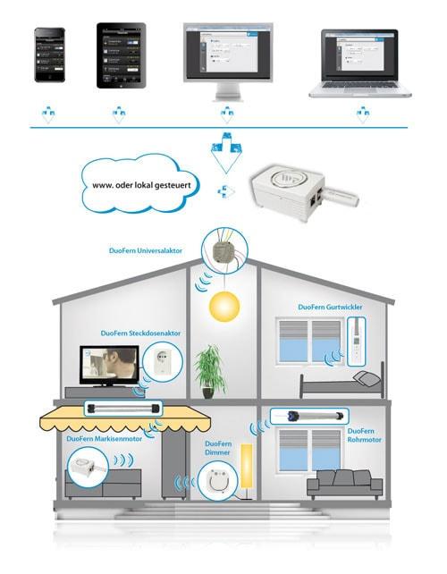 rademacher 9496 homepilot inkl duofern usb stick weiss. Black Bedroom Furniture Sets. Home Design Ideas